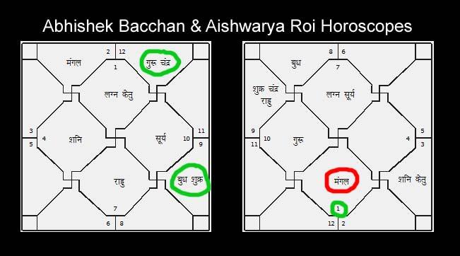Abhishek-aishwarya-manglik-pariharam